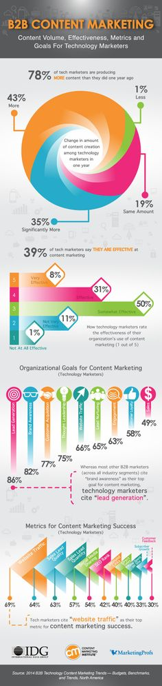 [Infographic] B2B Content Marketing Trends