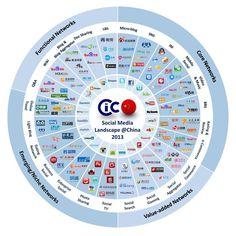Les grandes tendances de l'Internet et des réseaux sociaux en Chine