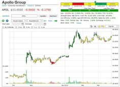 Apollo Education Group, Inc. (APOL)