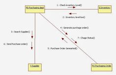 uml collaboration diagram for inventory management system