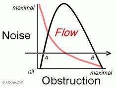 noise flow vs obstn 600px.jpg