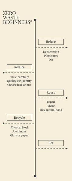 """Zero waste: a guide to the five """"Rs"""" 