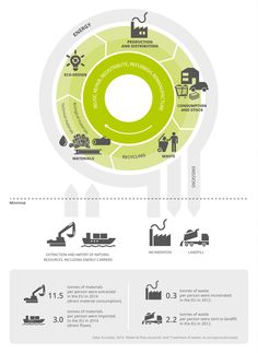 The Circular Economy: moving away from a throw-away economy and using virgin materials to retaining the value of depleting resources Environment Agency, 3d Printing Business, Diagram Design, Circular Economy, Co Design, Graphic Design, Information Design, Plastic Business Cards, Design Thinking