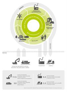 Circular economy — European Environment Agency                                                                                                                                                                                 More