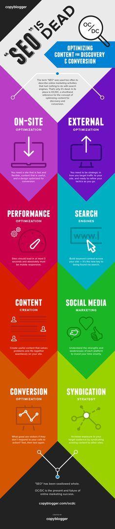 SEO is Dead -- Infographic - Read more @ http://www.copyblogger.com/ocdc/ #seo #contentmarketing #marketing