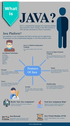 Get instant Java programming Help from java programming experts within a given deadline. Java help experts provide you the best java Assignment help at an affordable price. Computer Programming Languages, Java Programming Language, Programming Humor, Coding Languages, Learn Programming, Python Programming, Learn Computer Coding, Computer Basics, Computer Science