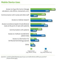 Physicians use their smartphones for drug info