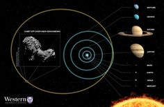 Astronomers predict possible birthplace of Rosetta-probed comet
