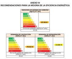 Ejemplo de recomendaciones que se dan en una certificación energética de Zaragoza