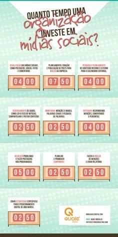 Infográfico - Quanto tempo uma organização investe nas redes | qualéOblog