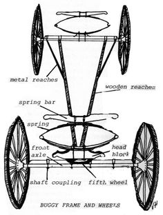 """This seems to be a """"Two Spring Buggy Running Gear: with elliptical springs in the front and rear. """" according to Shiloh wagons http://thelibrary.org/lochist/periodicals/bittersweet/9i4p37d.jpg"""