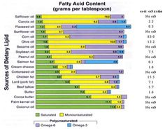 Omega ratios in cooking oil- Omega reduce inflammation, Omega induce inflammation (meats, processed foods, and standard cooking oil [canola excluded] contain an abundance of Omega Consider your oil choices and diet! Types Of Cooking Oil, Safflower Oil, Canola Oil, Omega 3, Health And Nutrition, Health Care, Essential Oils, Fat, Foods