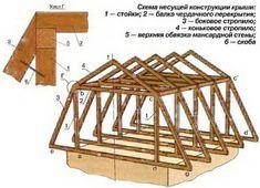 как самому построить мансарду своими руками в кирпичном доме пошаговая инструкция: 21 тыс изображений найдено в Яндекс.Картинках