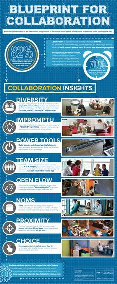 Business teams help to fuel collaboration and team building success. A good support size for a team should be 4 to 8 people with a diverse skill set, learning skills, and open socially. Proximity of the team is equally important with spaces more than 50 feet way becoming less likely to be used. A collection