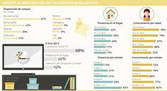 Solo 22% de los hogares tienen un TV inteligente, según BrandStrat