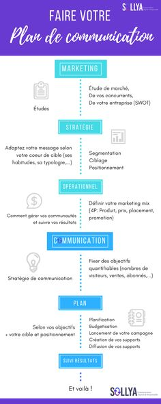 Comment faire un plan de communication – Infographie – Expolore the best and the special ideas about Inbound marketing Inbound Marketing, Plan Marketing, Social Media Marketing Business, Marketing Poster, Marketing Quotes, Marketing Logo, Marketing Communication Strategy, Integrated Marketing Communications, Communication Pictures