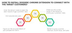 """Email Finder -Find email addresses of any person or organization with Dossierc"""" email search engine . Grow your database by choosing Dossierc """"email finder Free Email Address, Email List, Search Engine, Connection, Investing, Activities, Marketing, Create, Business"""