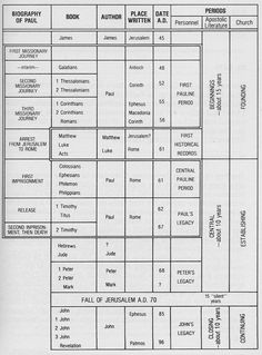 A diagram of the Tabernacle of Moses and the arrangement