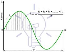 What is Mean Value in Sine Wave Peak To Peak, Unit Of Time, Ohms Law, Sine Wave, What Is Meant, Positive And Negative, Factors