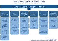 18 uses of social CRM
