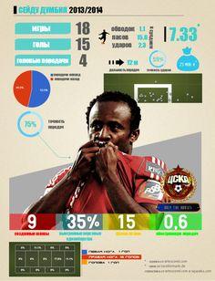 Сейду Думбия. Инфографика