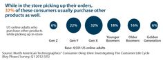"""Shoppers """"Buy Online, Pick Up In-Store"""" 