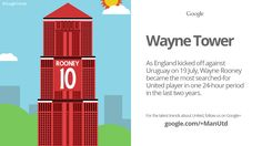 Wayne Rooney became the most searched-for @manutd player in a 24-hour period in 2014, as this Google Trend shows.