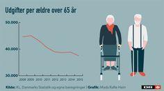 ÆLDRE Nye tal: Kommuner bruger 5.000 kroner mindre per ældre end i 2008 | Valg2015 | DR 12/6-15
