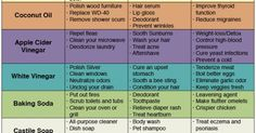Ditch store bought products and toxins and make your own with this handy infographic. You might be surprised at just how versatile everyday natural products can be...