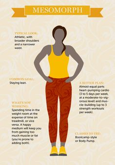 The Perfect Workout Plan For Your Body Type If you're diligent about hitting the gym but your body isn't changing the way you want it to, it could be because your workout regimen isn't tailored to … The Plan, How To Plan, Workout Routines For Beginners, At Home Workouts, Mesomorph Women, Body Type Workout, Fitness Tips, Health Fitness, Fitness Sport