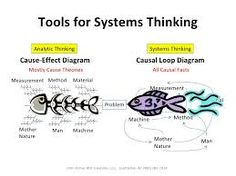 Image result for systems thinking Systems Thinking, Cause And Effect, Team Leader, Emotional Intelligence, Mind Maps, Mindfulness, Facts, Teaching, Education