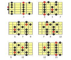Las escalas pentatónicasson la base para tocar e improvisar sobre  prácticamente cualquier estilo musical. Con tan solo 5 notas podemos tocar  desde blues hasta rock, pasando por el heavy y el jazz.