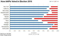 How AAPIs (Asian American Pacific Islanders) Voted in Election 2016  Source: AALDEF