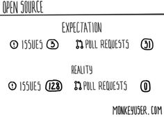 Open Source: Expectation vs. Reality