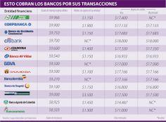 Esto cobran los banco por sus transacciones #Financiero