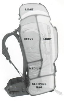 How to Pack an Internal Frame Backpack | ALPS Mountaineering
