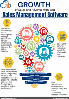 -Customer relationship tool is helping to to manage sales leads as well automating processes to improve the sales revenue -Sales CRM software helps in an upsell the offering to the customer -Relationship with loyal customers to retain and getting revenue with repeat need for the products. Helps to increase the frequency of purchase by the customers. -Cost Security and maintenance Ability to upgrade Ease of mobility Disaster recovery Sales Crm, Sales And Marketing, Loyal Customer, Repeat, Recovery, Software, Management, Relationship