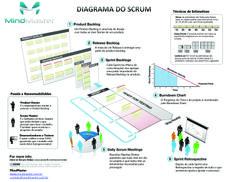 Scrum Diagram PT-BR