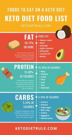 keto infographic ideas - the best keto infographic ideas to help you lose weight faster. The ultimate keto charts for rapid weightloss. The BEST keto infographics to better understand the ketogenic diet Ketosis Diet, Ketogenic Diet Meal Plan, Keto Meal Plan, Diet Meal Plans, Keto Food List, Food Lists, Diet And Nutrition, Tartiflette Recipe, Aperitivos Keto
