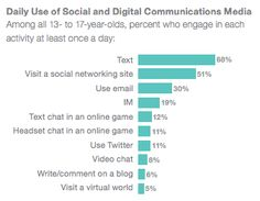 Daily Use of Social & Digital Communications Media each day, 13 - 17 yr olds