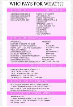 Wedding planning checklist perfect wedding wedding planning helpful wedding who pays what tips junglespirit Images