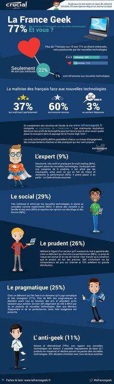 Infographie - la France geek