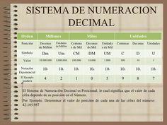sistema de numeracion decimal posicional - Buscar con Google