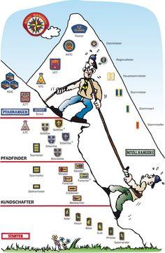 Wachstumspfad der Royal Rangers mit Abzeichen; um die Stufen zu erreichen, müssen Proben abgelegt werden.