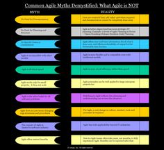 Infographic: Common Agile Myths Demystified: What Agile is NOT Infographics, How To Plan, Wall, Infographic, Walls, Infographic Illustrations, Info Graphics
