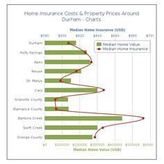 #HomeInsurance #Durham #NC