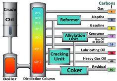 Oil Refinery Diagram | Crude Oil Refining Process