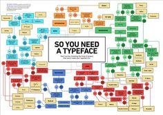 So you need a typeface Flowchart