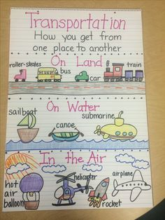 """Transportation Anchor Chart [ """"Human Population: Spatial Patterns and Movements Identify and explain how people and goods move from place to place."""", """"Prek transportation unit"""", """"Web idea for transportation"""", """"Transportation Anchor Chart Maybe could have the vehicles as pieces and let them sort it"""", """"9 Must Make Anchor Charts for Social Studies - Mrs. Richardson"""