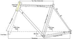 CyclingAbout.com – Understanding Bicycle Frame Geometry